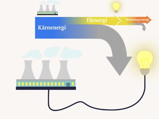 hur mäter man energi